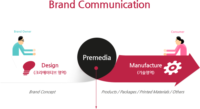 플레어코리아-Brand-Communication