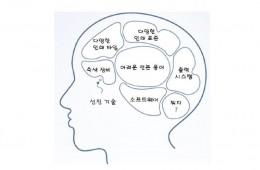 BCM 용어 설명